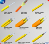 We are  the network/coaxial/simplex cable/optical fiber/ Manufacturers